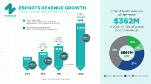Newzoo_Esports_Revenue_Growth